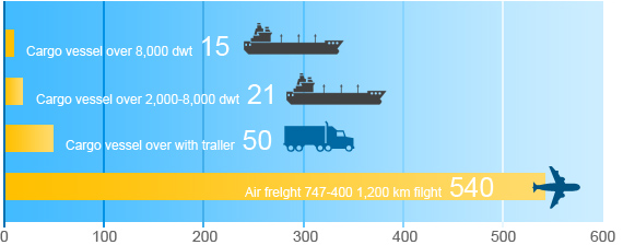 Image result for co2 emissions for seafreight vs airfreight